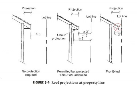 Irc fire separation requirements evstudio architect - One hour fire rated exterior wall assembly ...