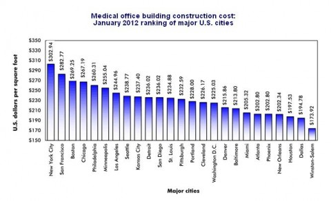 Cost per square foot for construction for medical office for New build construction costs