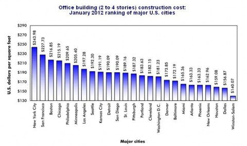 Construction Cost Per Square Foot For Office Buildings
