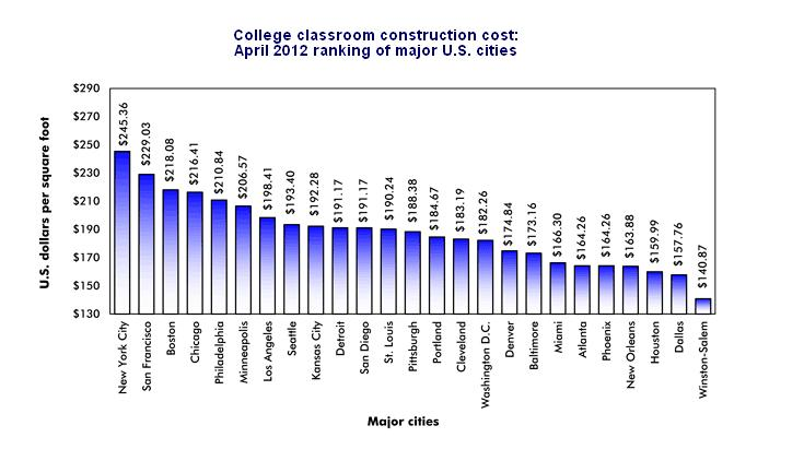 2012 college classroom construction cost per square foot