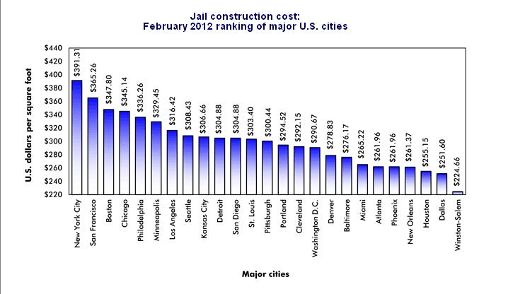 Construction Cost Per Square Foot For Jails Evstudio