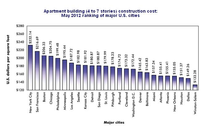 Construction Cost Per Square Foot For Multifamily