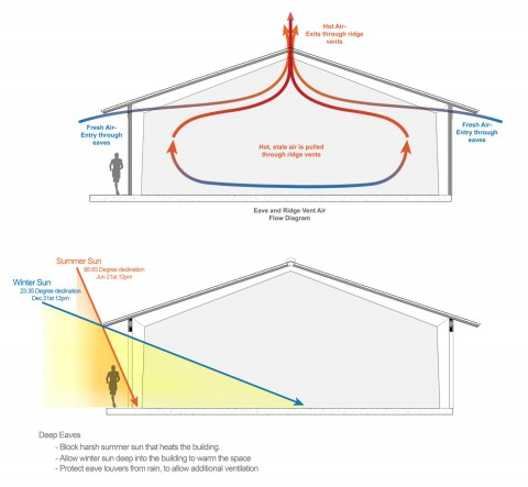 How to Ventilate a Building