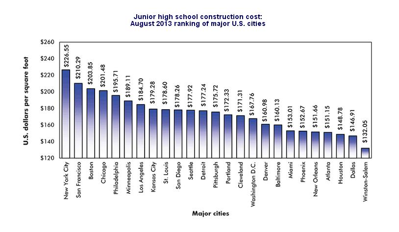 Construction Cost Per Square Foot For Junior High Schools