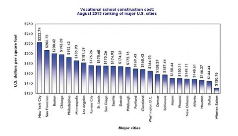 Construction Cost Vocational School 2013