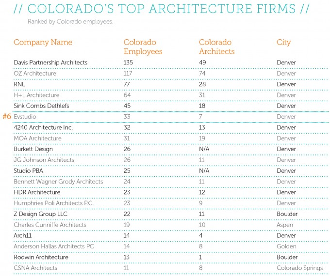 Top Arch Firm List