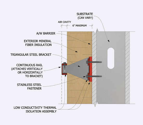 Insulating Structures To Meet Current Code Requirements
