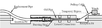 Pipe Bursting Image Courtesy of Wikipedia