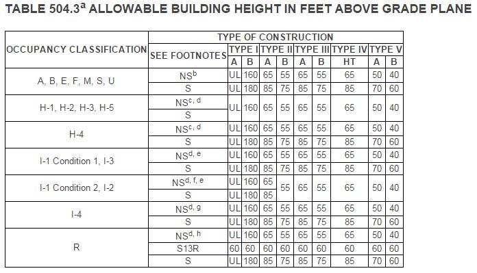 Allowable Building Height Story And Area Tables Updated