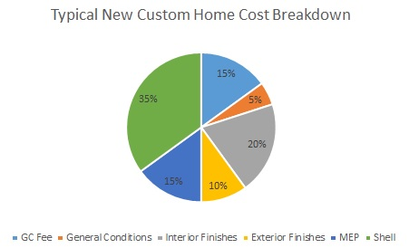 New home construction costs breakdown - Construction Cost Per Square Foot For Single Family Custom