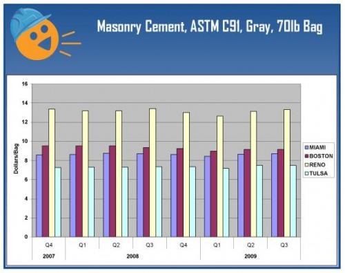 Cement Prices Q3 2009