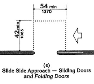 Accessible Door - Slide Side approach to Sliding or Folding Door