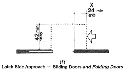 Accessible Door - Latch Side approach to Sliding or Folding door