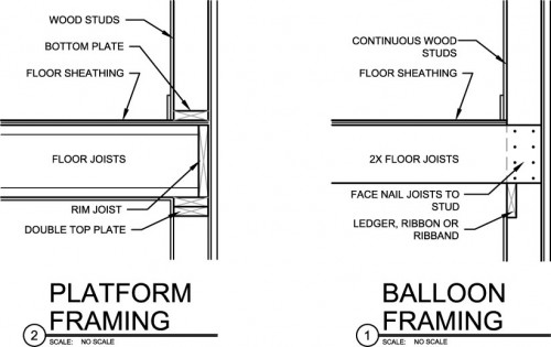 Balloon and Platform Framing