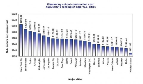 Construction Cost Elementary School 2013