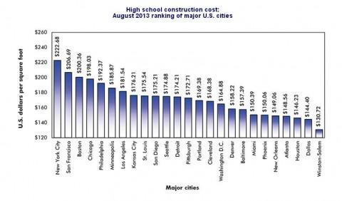 Construction Cost High School 2013