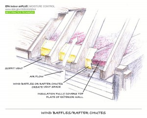 Architecture Wind Baffles Rafter Chutes