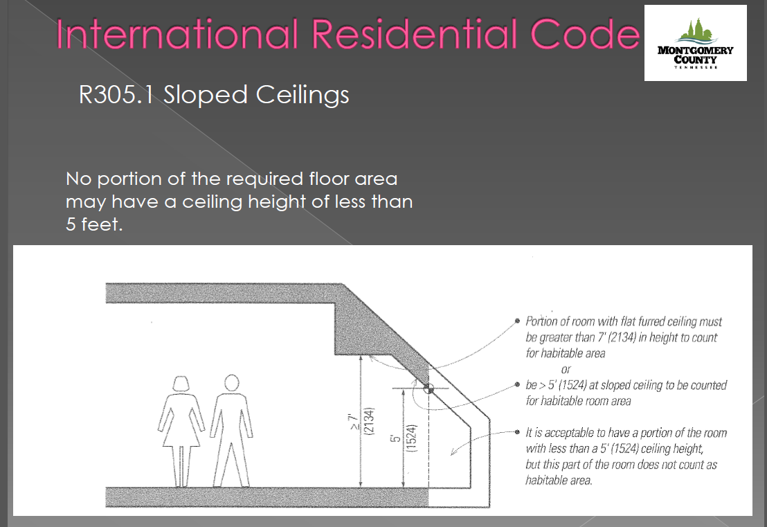 Minimum ceiling height Calculating storage requirements