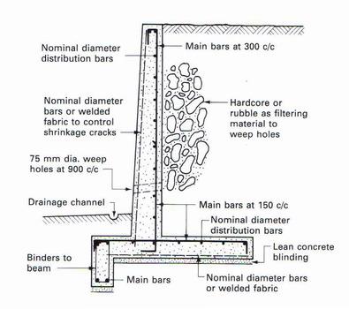 Retaining Wall Basics Evstudio Architect Engineer
