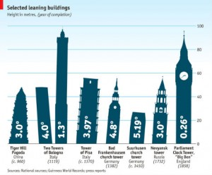 leaning-buildings-infographic