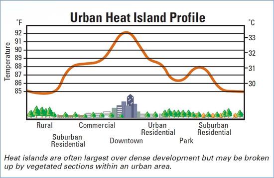 urban heat islan image