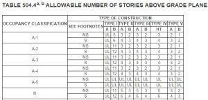 Allowable Number of Stories Above Grade Plane