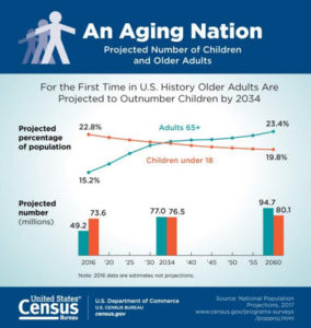 U.S. Census Bureau An Aging Nation