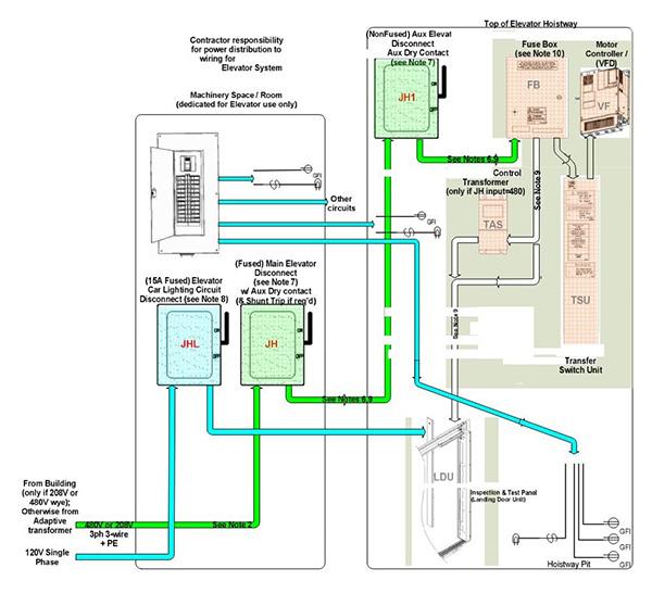 Generators and Elevators