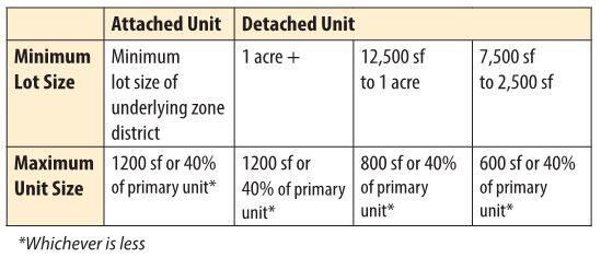 Jefferson County ADU Size Table