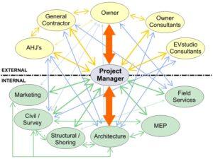 PM Role Diagram